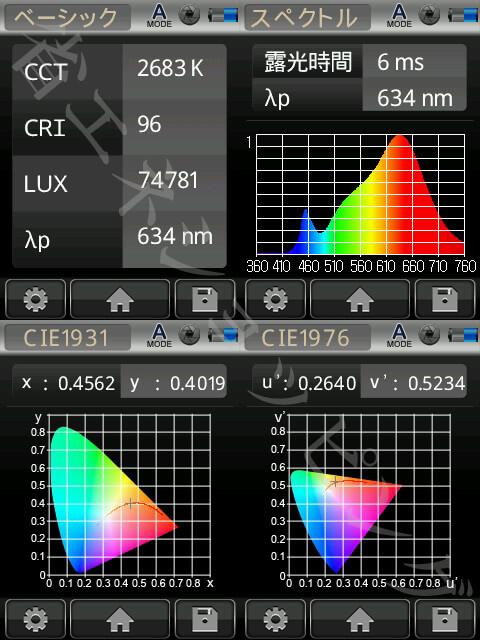 BeeLIGHTのLED電球「BH-0711NC-WH-WW-Ra96」の演色性データ。