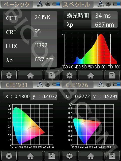 BeeLIGHTのLED電球BH-0511NC-2400K-30」の演色性データ。