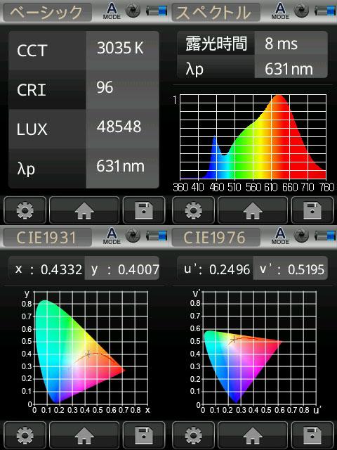 BeeLIGHTのLED電球「BH-0711NC-WH-WW-Ra96-3000」の演色性データ。
