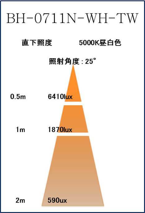BeeLIGHTのLED電球「BH-0711N-25-TW」の照度図。