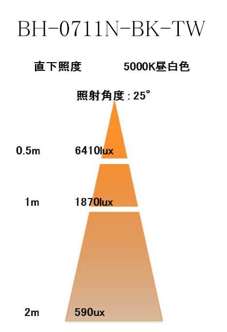 BeeLIGHTのLED電球「BH-0711N-BK-TW」の照度図。