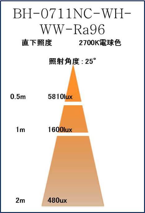 BeeLIGHTのLED電球「BH-0711NC-WH-WW-Ra96」の照度図。