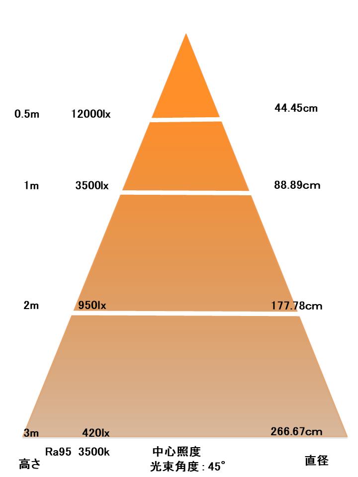 BeeLIGHTのLED電球「BH-2026H5Ra95」の照度図。