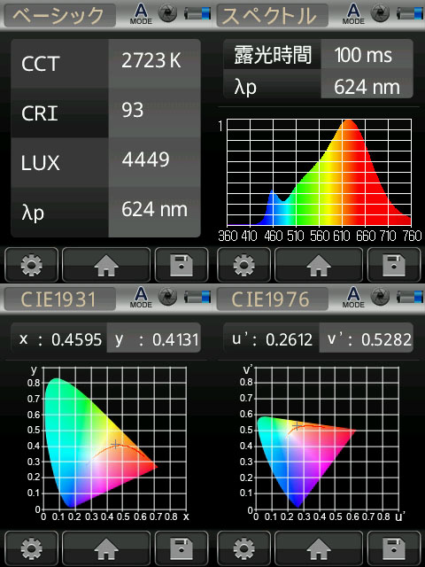 BeeLIGHTのLED電球「BD-0517MC」の演色性データ。