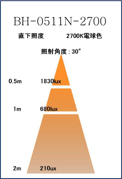 BeeLIGHTのLED電球BH-0511N-2700K-30」の照度図。