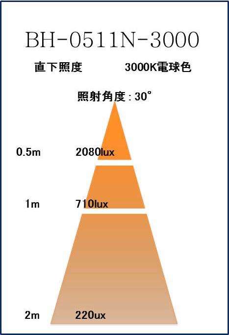 BeeLIGHTのLED電球BH-0511N-3000K-30」の照度図。