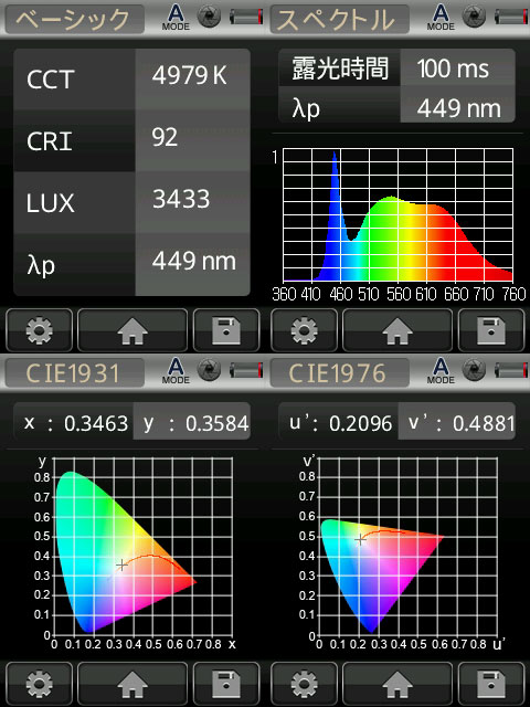 BeeLIGHTのLED電球「BH-1526B-WH-TW-Ra92」の演色性データ。