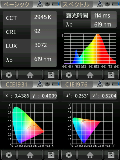 BeeLIGHTのLED電球「BH-1526B-BK-WW-Ra92」の演色性データ。