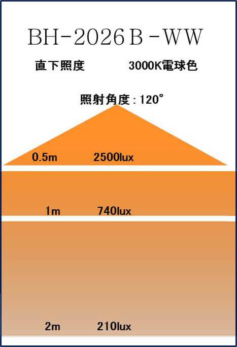 BeeLIGHTのLED電球「BH-2026B-WH-WW」の照度図。