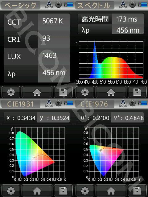 BeeLIGHTのLEDスティック「BST-06-Ra92-TW」の演色性データ。
