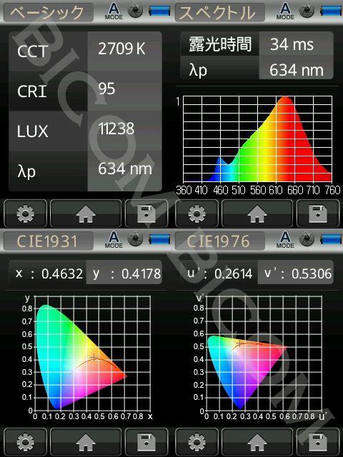 BeeLIGHTのLED電球BH-0511N-2700K-30」の演色性データ。