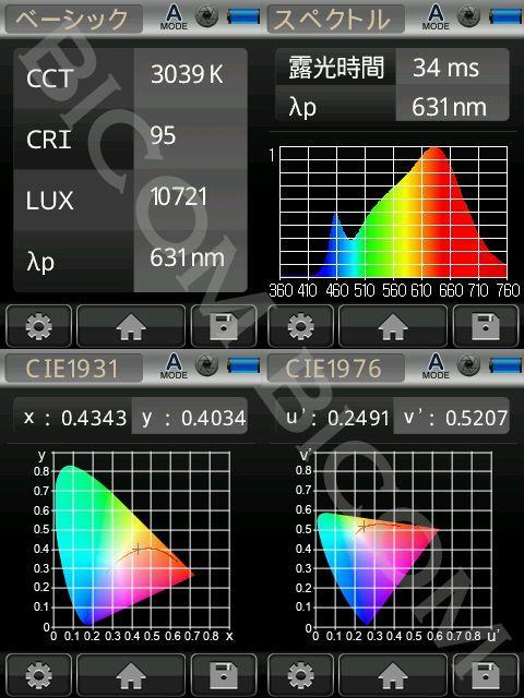 BeeLIGHTのLED電球BH-0511N-3000K-30」の演色性データ。