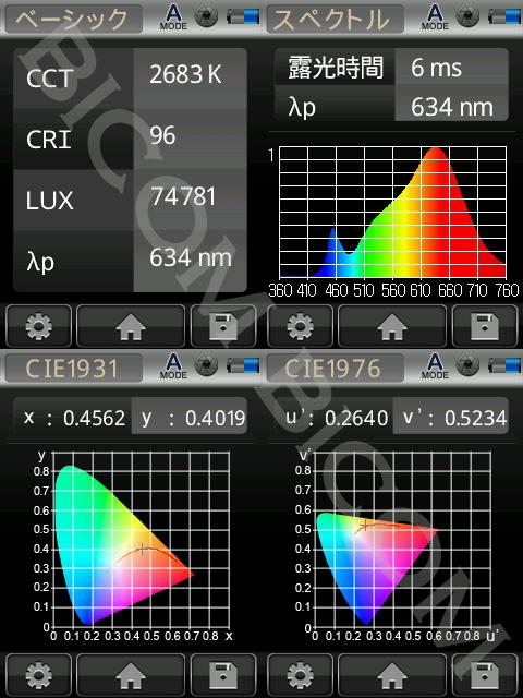 BeeLIGHTのLED電球「BH-0711N-BK-WW-Ra96」の演色性データ。