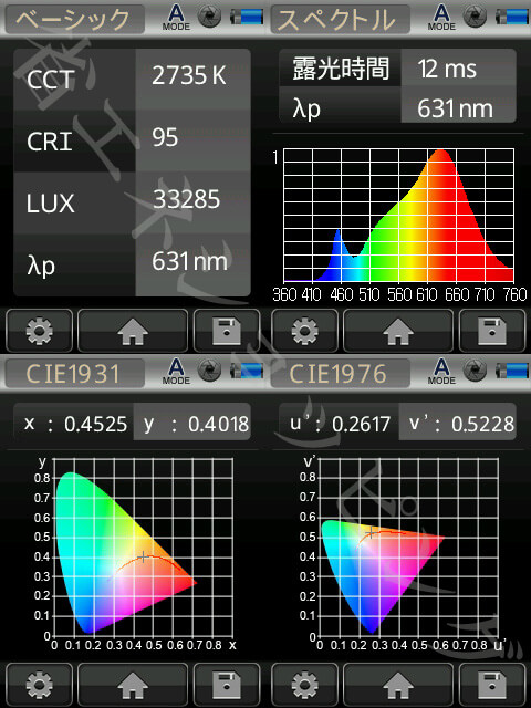BeeLIGHTのLED電球「BH-1226RC-WH-WW-15-60」の演色性データ。