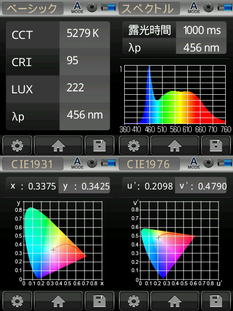 BeeLIGHTのLED電球「BH-1226RC-BK-TW-15-60」の演色性データ。