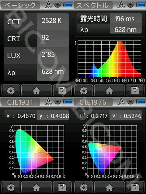 BeeLIGHTのLEDスティック「BST-06-Ra92-WW」の演色性データ。